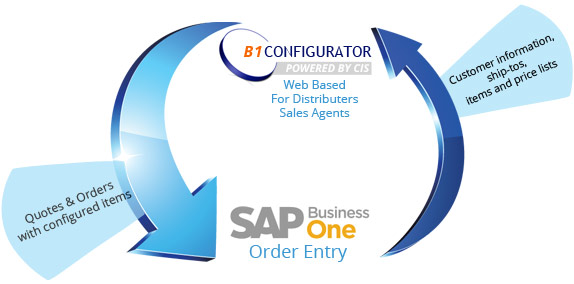 Custom information, ship-tos items and prices through B1 for Quotes & Orders with configured items.